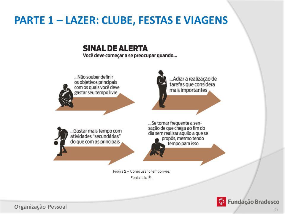Figura 2 – Como usar o tempo livre.