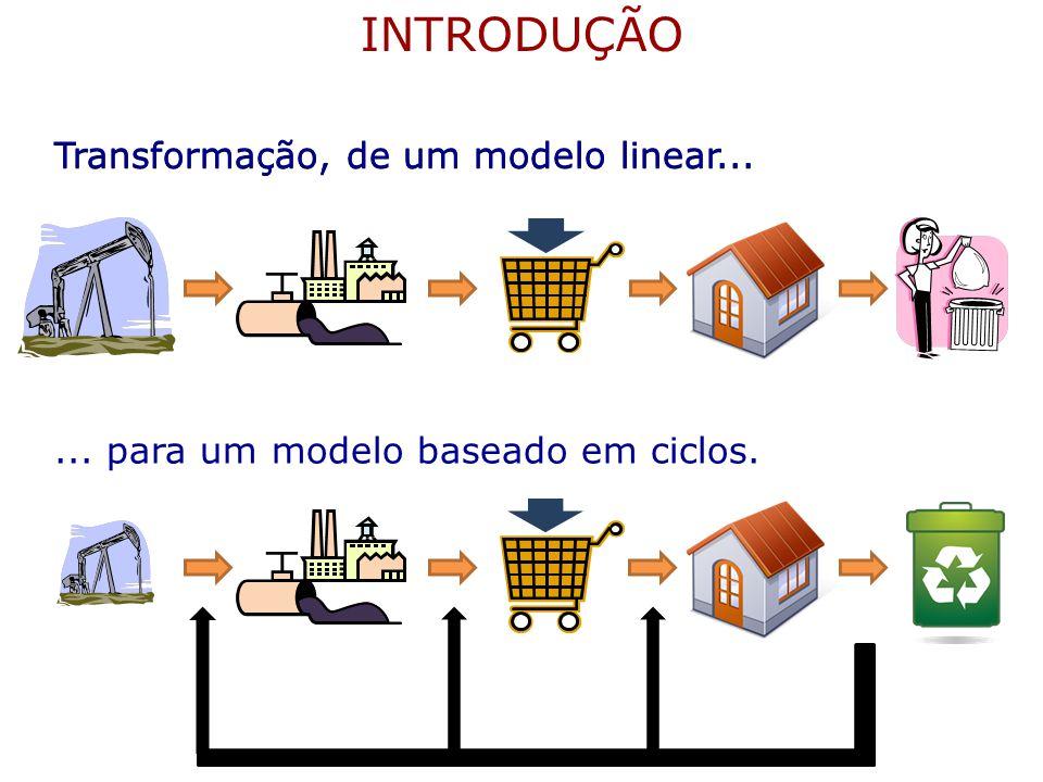 INTRODUÇÃO Transformação, de um modelo linear...