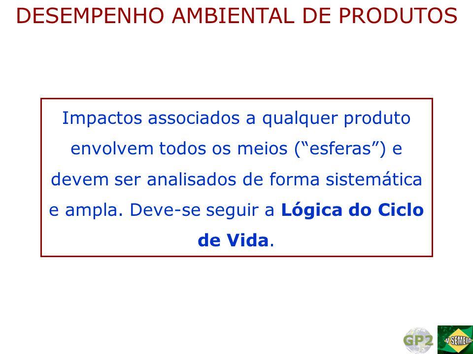 DESEMPENHO AMBIENTAL DE PRODUTOS