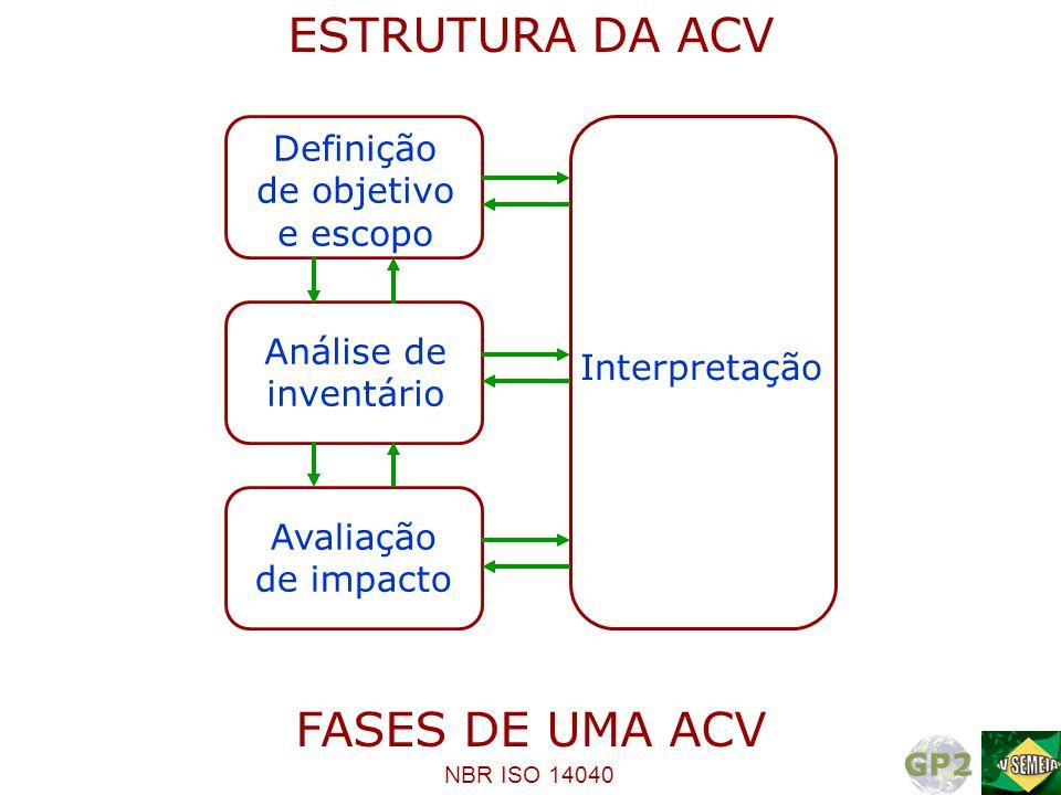 ESTRUTURA DA ACV FASES DE UMA ACV Definição de objetivo e escopo