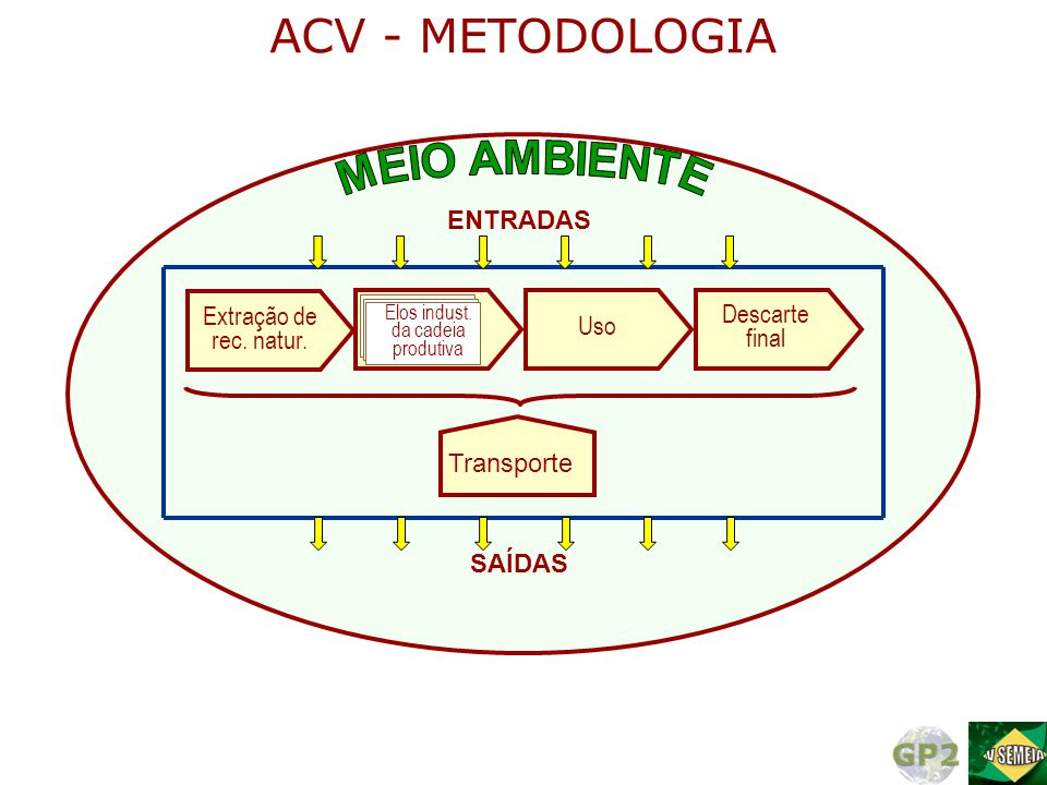 ACV - METODOLOGIA MEIO AMBIENTE ENTRADAS Extração de Descarte