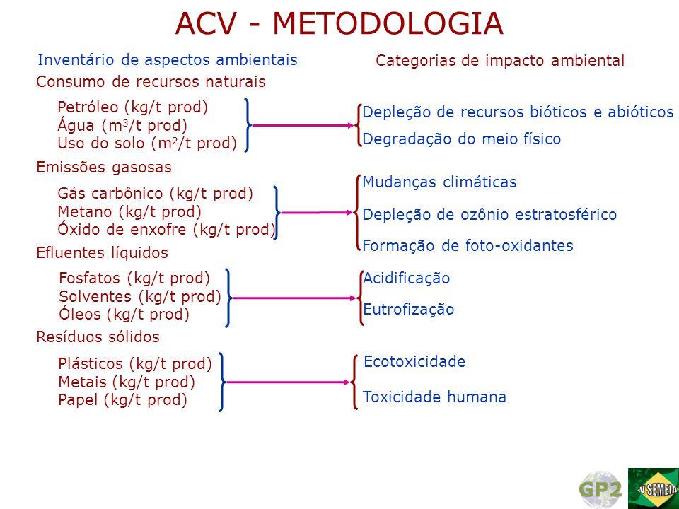 ACV - METODOLOGIA Inventário de aspectos ambientais