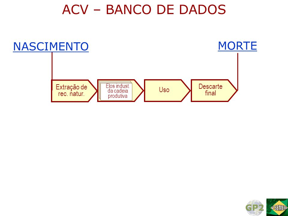 ACV – BANCO DE DADOS NASCIMENTO MORTE Extração de Descarte rec. natur.