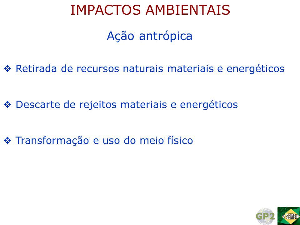 IMPACTOS AMBIENTAIS Ação antrópica