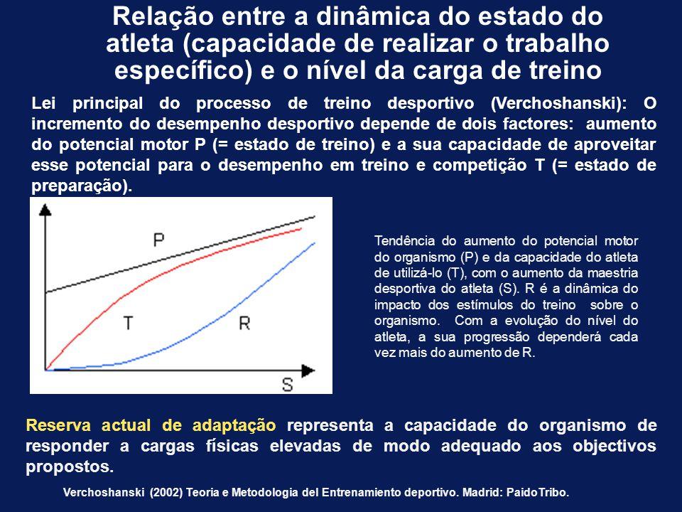 Relação entre a dinâmica do estado do atleta (capacidade de realizar o trabalho específico) e o nível da carga de treino