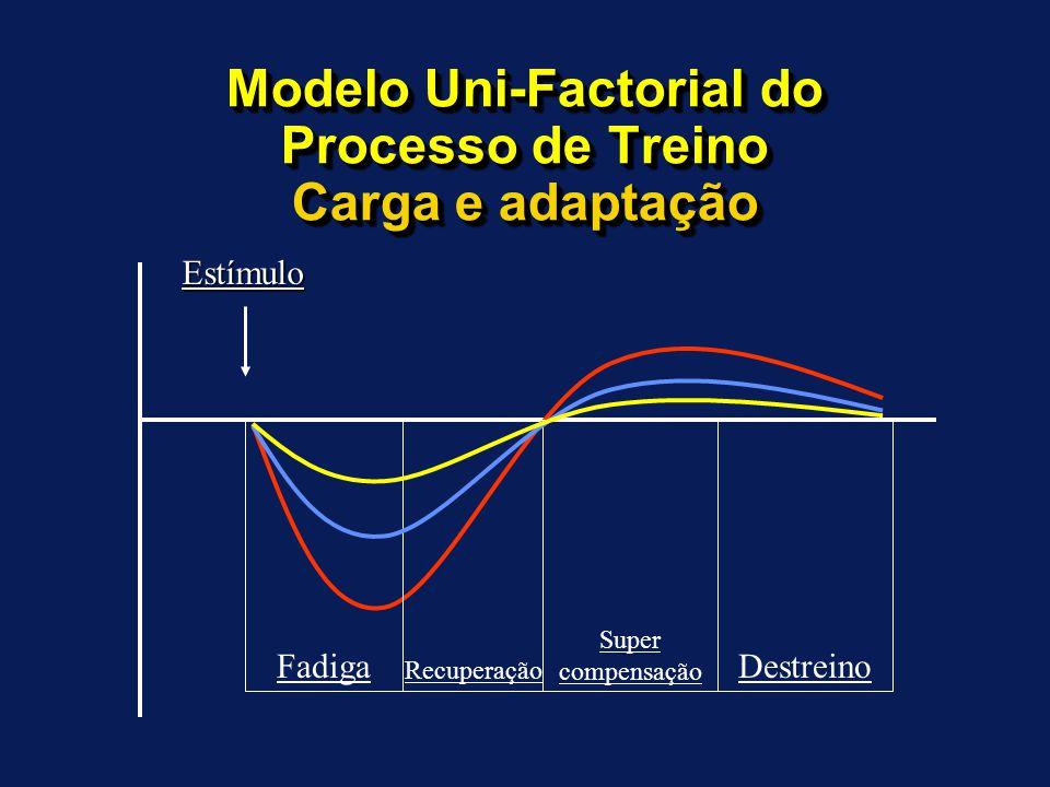 Modelo Uni-Factorial do Processo de Treino Carga e adaptação