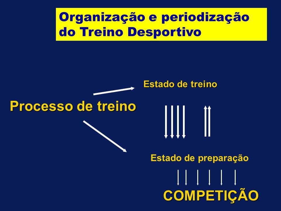 Processo de treino COMPETIÇÃO