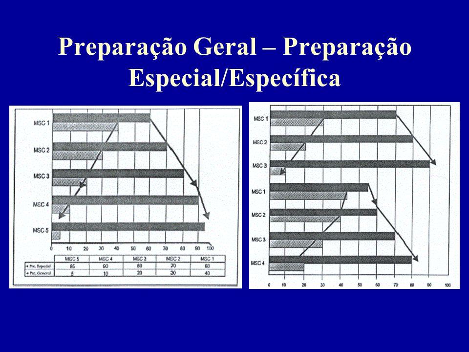 Preparação Geral – Preparação Especial/Específica