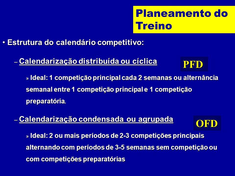 Planeamento do Treino PFD OFD Estrutura do calendário competitivo: