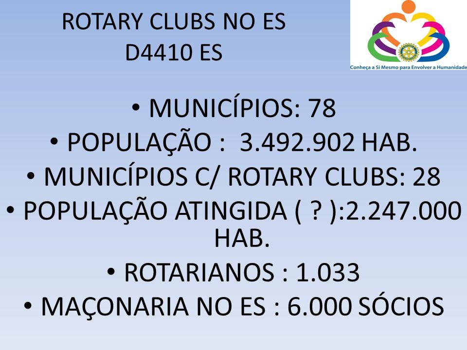 MUNICÍPIOS C/ ROTARY CLUBS: 28 POPULAÇÃO ATINGIDA ( ):2.247.000 HAB.