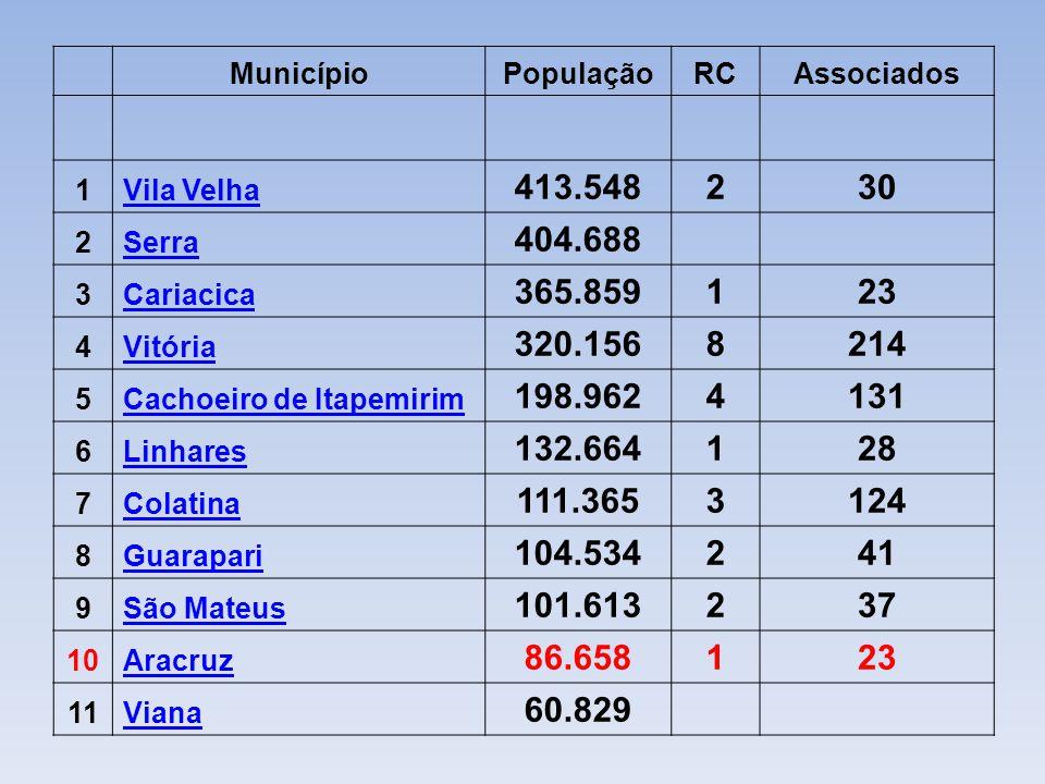 Município. População. RC. Associados. 1. Vila Velha. 413.548. 2. 30. Serra. 404.688. 3.
