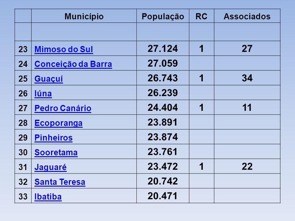 Município. População. RC. Associados. 23. Mimoso do Sul. 27.124. 1. 27. 24. Conceição da Barra.