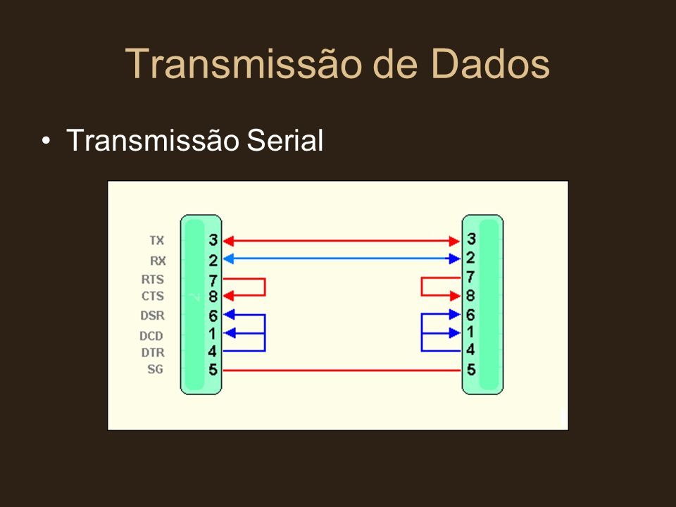 Transmissão de Dados Transmissão Serial