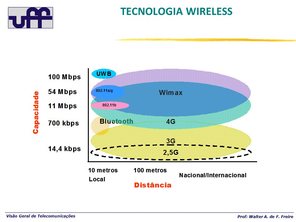 TECNOLOGIA WIRELESS
