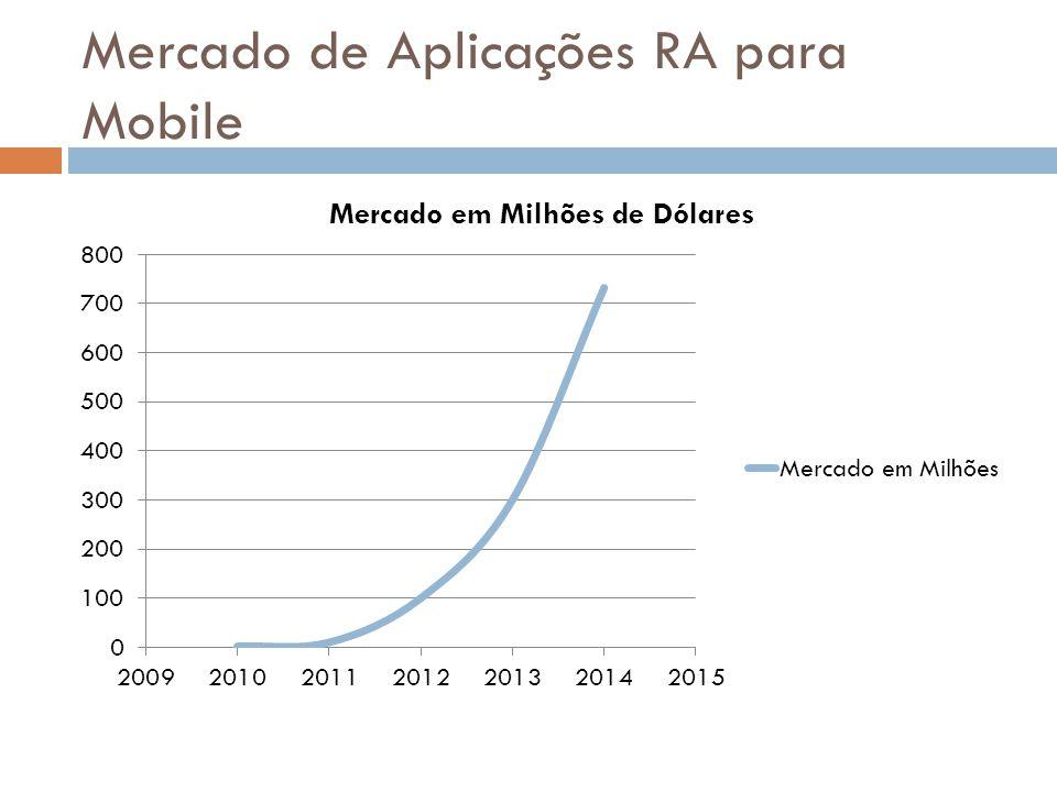 Mercado de Aplicações RA para Mobile