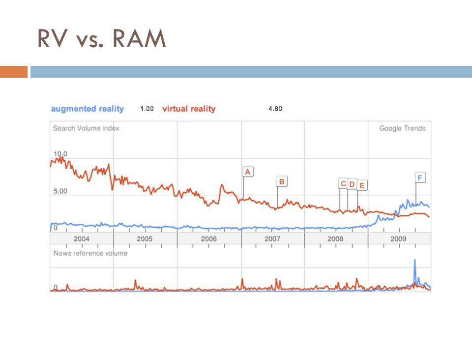 RV vs. RAM
