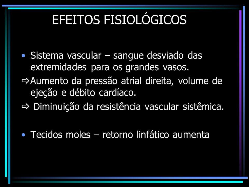 EFEITOS FISIOLÓGICOS Sistema vascular – sangue desviado das extremidades para os grandes vasos.
