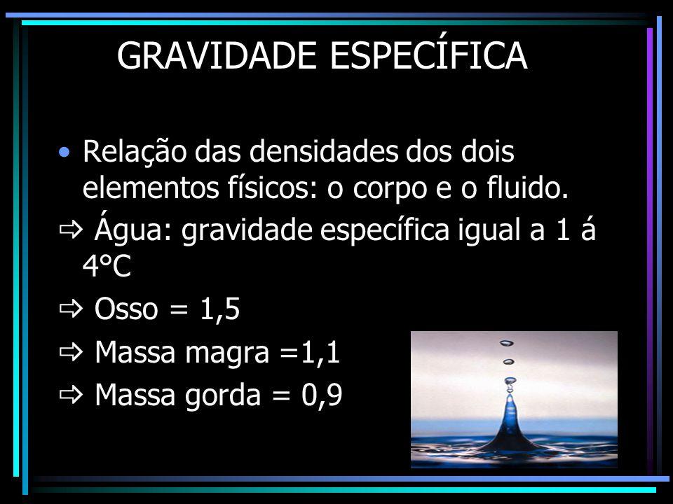GRAVIDADE ESPECÍFICA Relação das densidades dos dois elementos físicos: o corpo e o fluido.  Água: gravidade específica igual a 1 á 4°C.