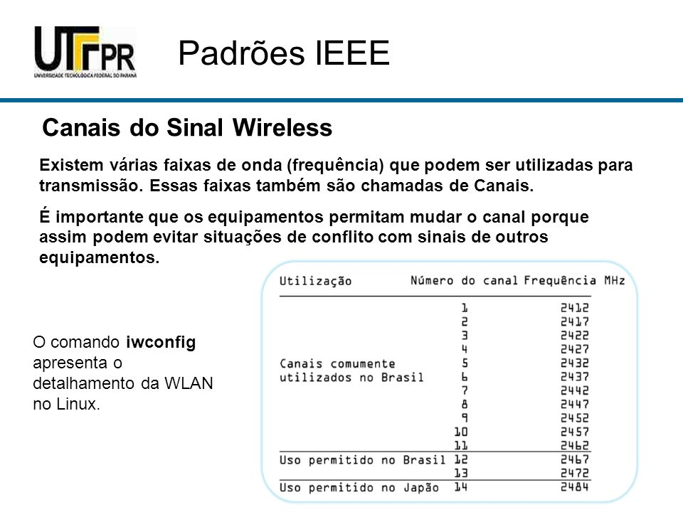Padrões IEEE Canais do Sinal Wireless