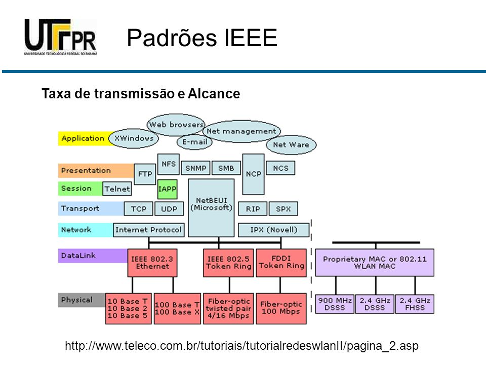Padrões IEEE Taxa de transmissão e Alcance