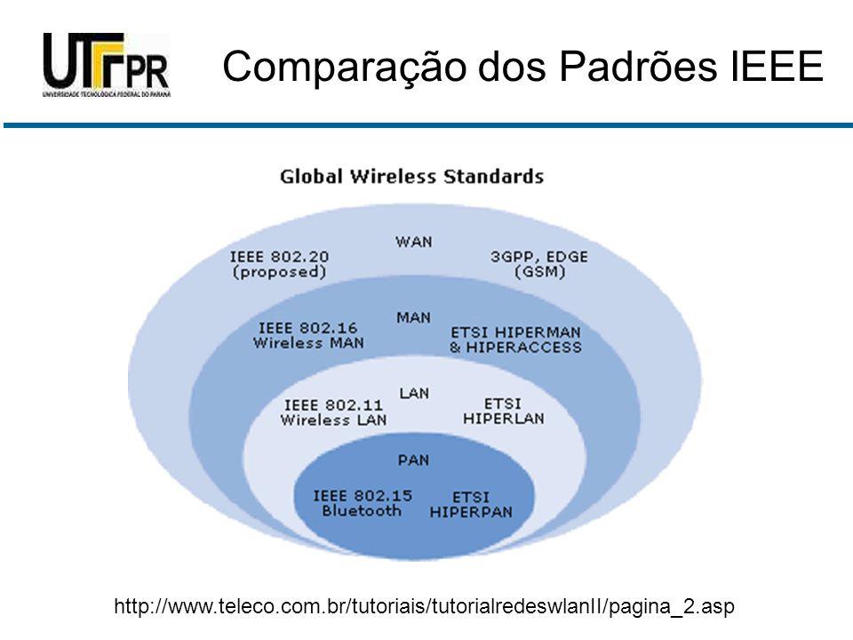 Comparação dos Padrões IEEE