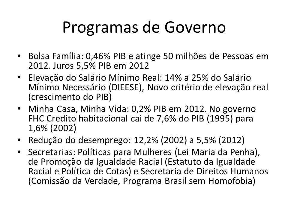Programas de Governo Bolsa Família: 0,46% PIB e atinge 50 milhões de Pessoas em 2012. Juros 5,5% PIB em 2012.