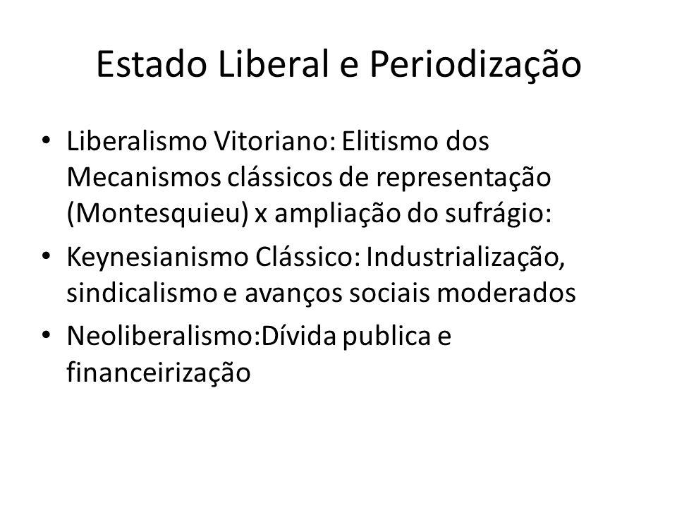 Estado Liberal e Periodização
