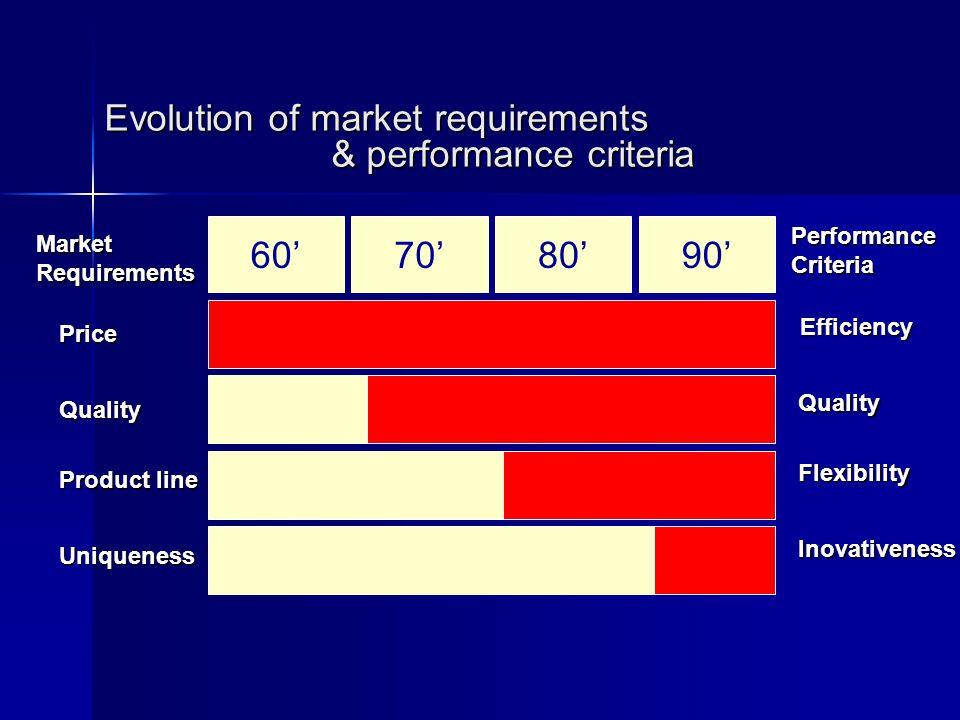 Evolution of market requirements & performance criteria