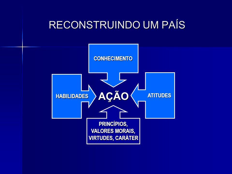 RECONSTRUINDO UM PAÍS AÇÃO CONHECIMENTO ATITUDES HABILIDADES