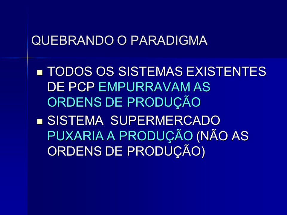 QUEBRANDO O PARADIGMA TODOS OS SISTEMAS EXISTENTES DE PCP EMPURRAVAM AS ORDENS DE PRODUÇÃO.