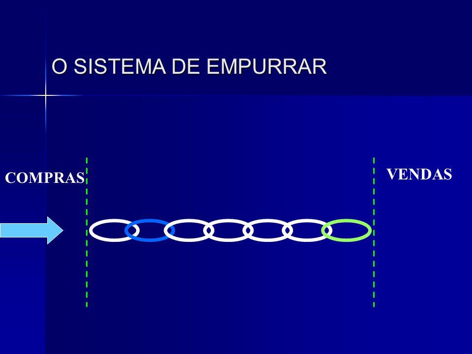 O SISTEMA DE EMPURRAR VENDAS COMPRAS