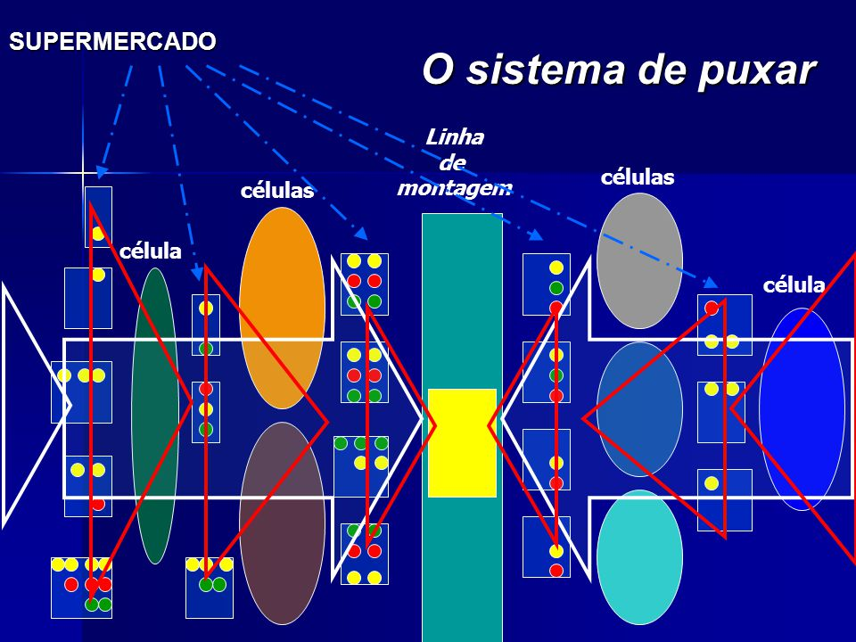 SUPERMERCADO O sistema de puxar