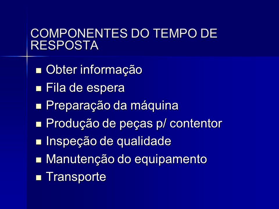 COMPONENTES DO TEMPO DE RESPOSTA