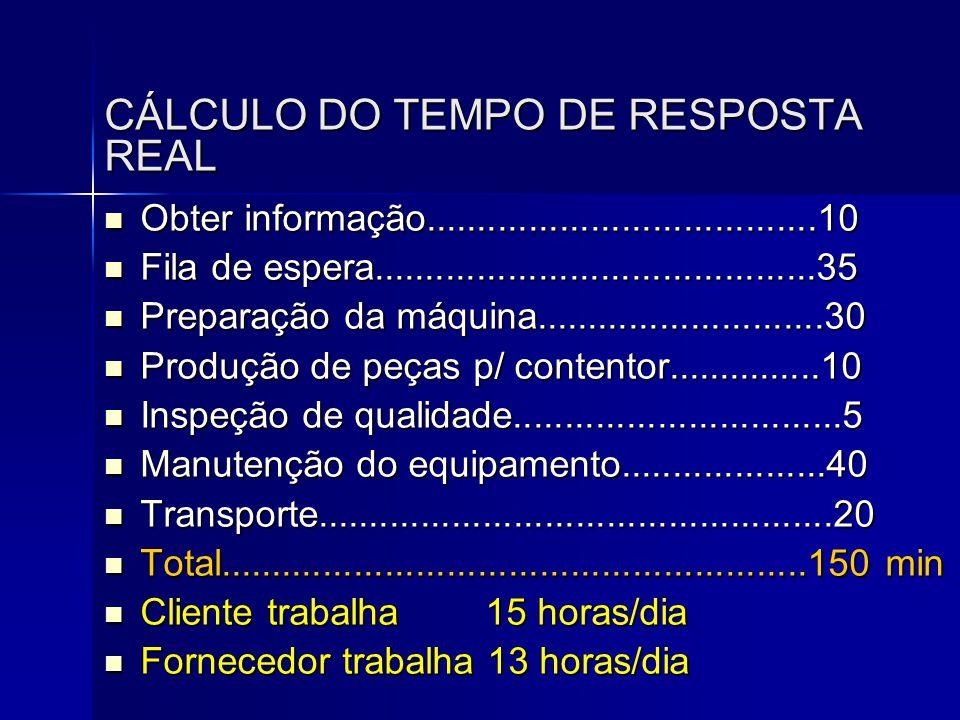CÁLCULO DO TEMPO DE RESPOSTA REAL