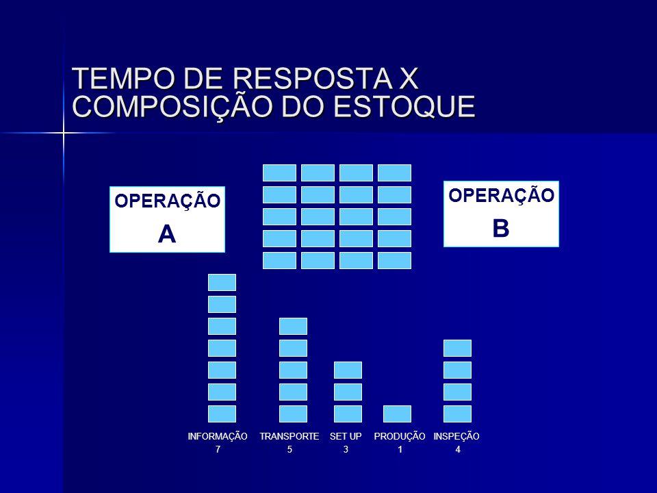 TEMPO DE RESPOSTA X COMPOSIÇÃO DO ESTOQUE