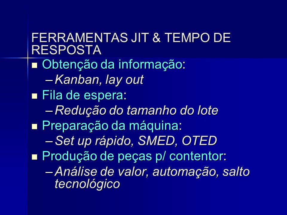 FERRAMENTAS JIT & TEMPO DE RESPOSTA