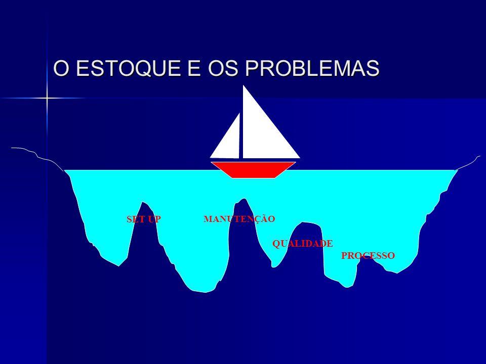 O ESTOQUE E OS PROBLEMAS