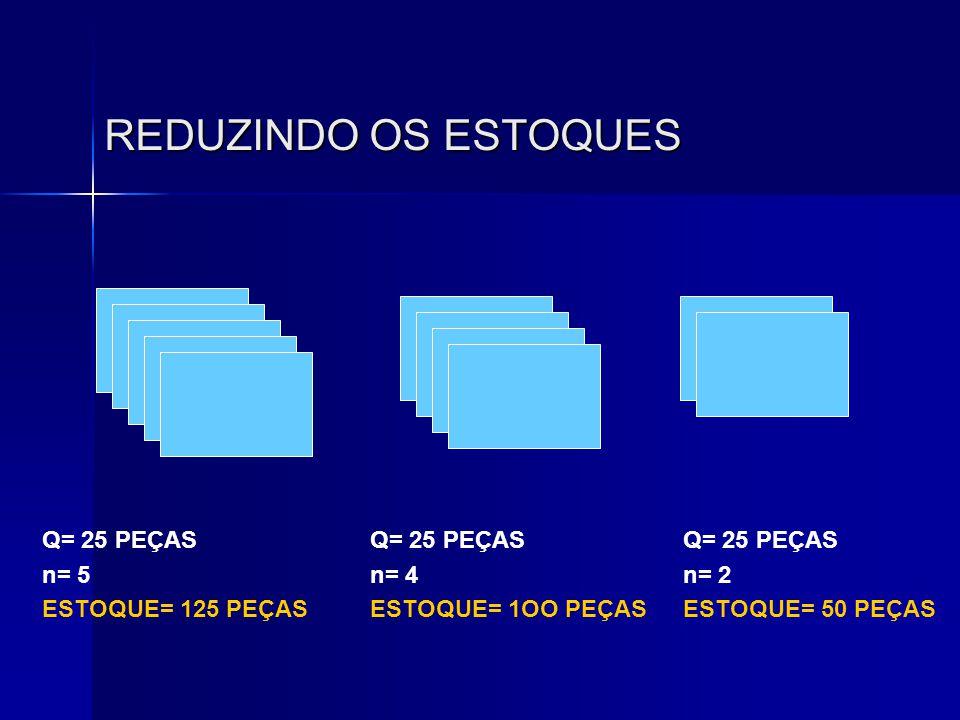REDUZINDO OS ESTOQUES Q= 25 PEÇAS n= 5 ESTOQUE= 125 PEÇAS Q= 25 PEÇAS