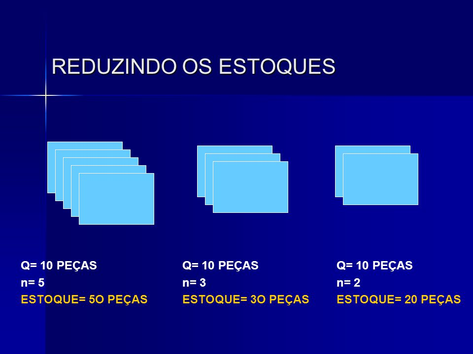 REDUZINDO OS ESTOQUES Q= 10 PEÇAS n= 5 ESTOQUE= 5O PEÇAS Q= 10 PEÇAS