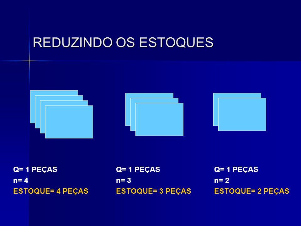 REDUZINDO OS ESTOQUES Q= 1 PEÇAS n= 4 ESTOQUE= 4 PEÇAS Q= 1 PEÇAS n= 3