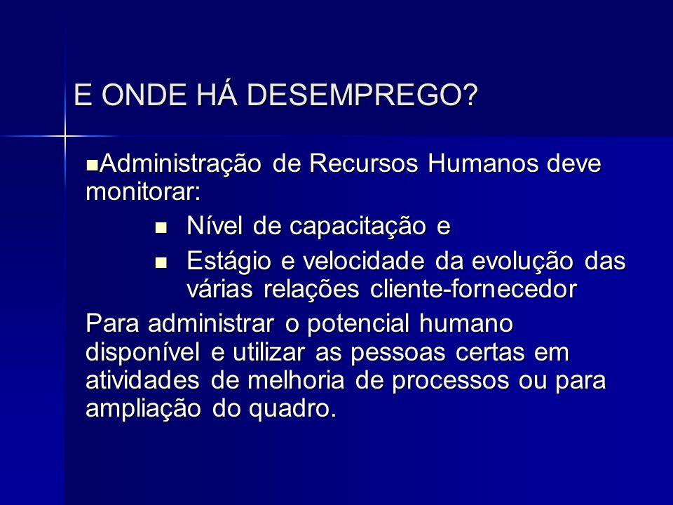 E ONDE HÁ DESEMPREGO Administração de Recursos Humanos deve monitorar: Nível de capacitação e.