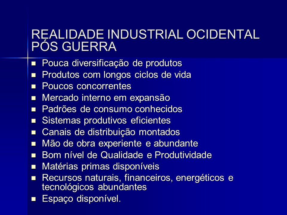 REALIDADE INDUSTRIAL OCIDENTAL PÓS GUERRA