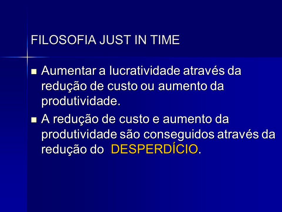 FILOSOFIA JUST IN TIME Aumentar a lucratividade através da redução de custo ou aumento da produtividade.