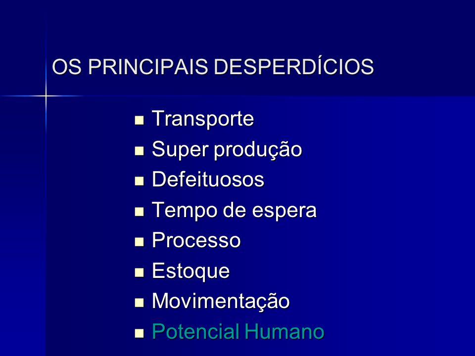 OS PRINCIPAIS DESPERDÍCIOS