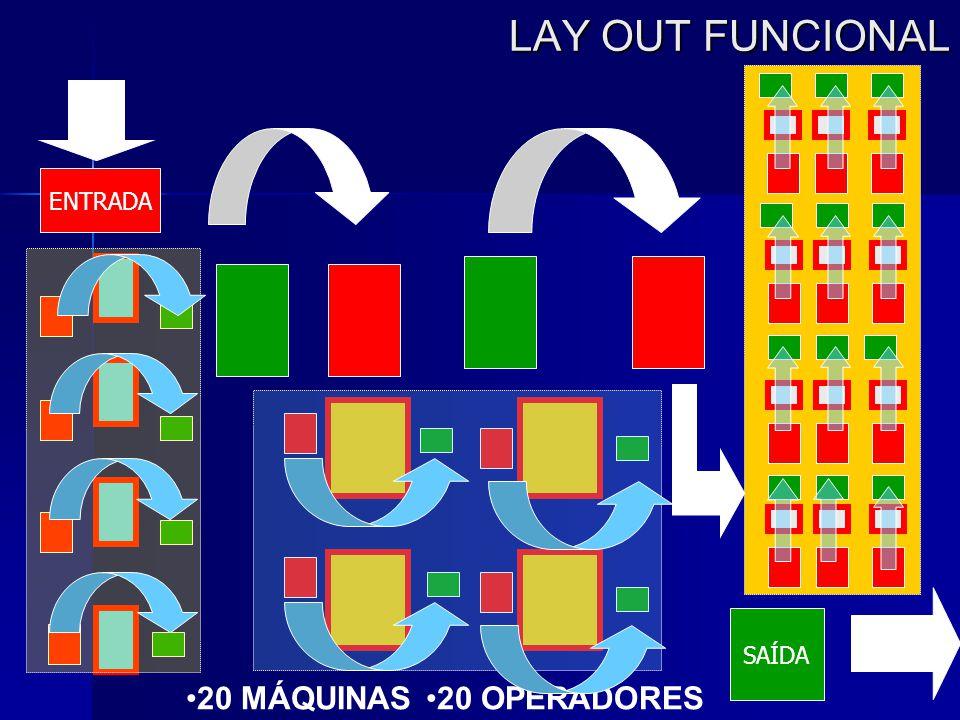 LAY OUT FUNCIONAL ENTRADA SAÍDA 20 MÁQUINAS 20 OPERADORES