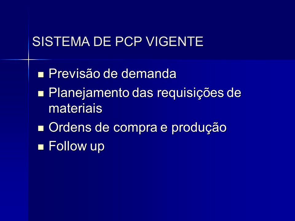 SISTEMA DE PCP VIGENTE Previsão de demanda. Planejamento das requisições de materiais. Ordens de compra e produção.