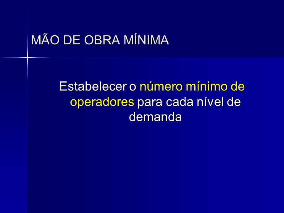 Estabelecer o número mínimo de operadores para cada nível de demanda