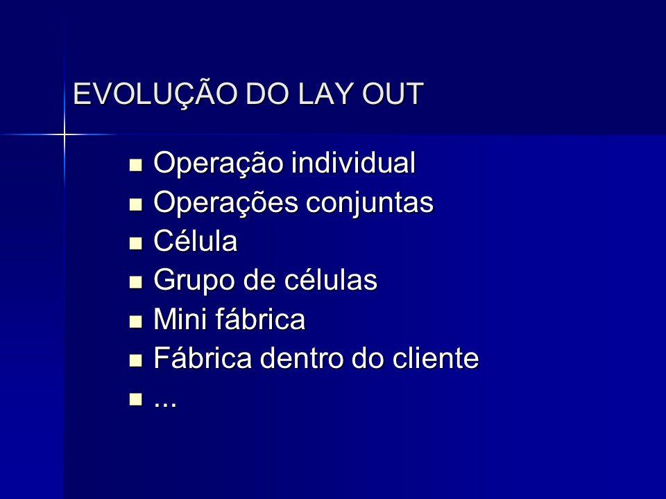 EVOLUÇÃO DO LAY OUT Operação individual. Operações conjuntas. Célula. Grupo de células. Mini fábrica.