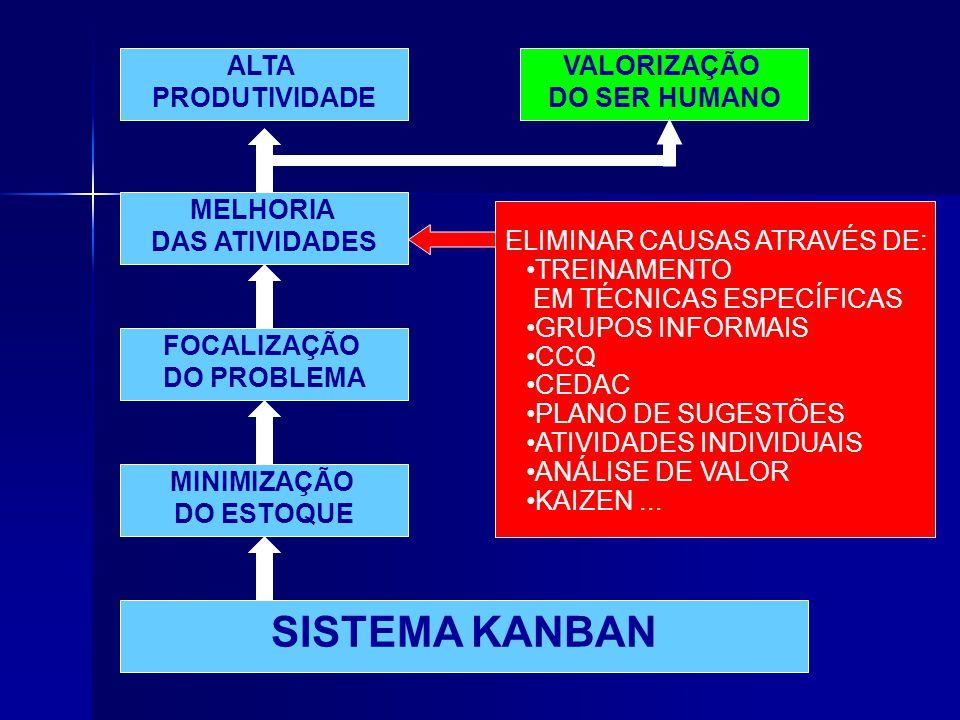 SISTEMA KANBAN ALTA PRODUTIVIDADE VALORIZAÇÃO DO SER HUMANO MELHORIA