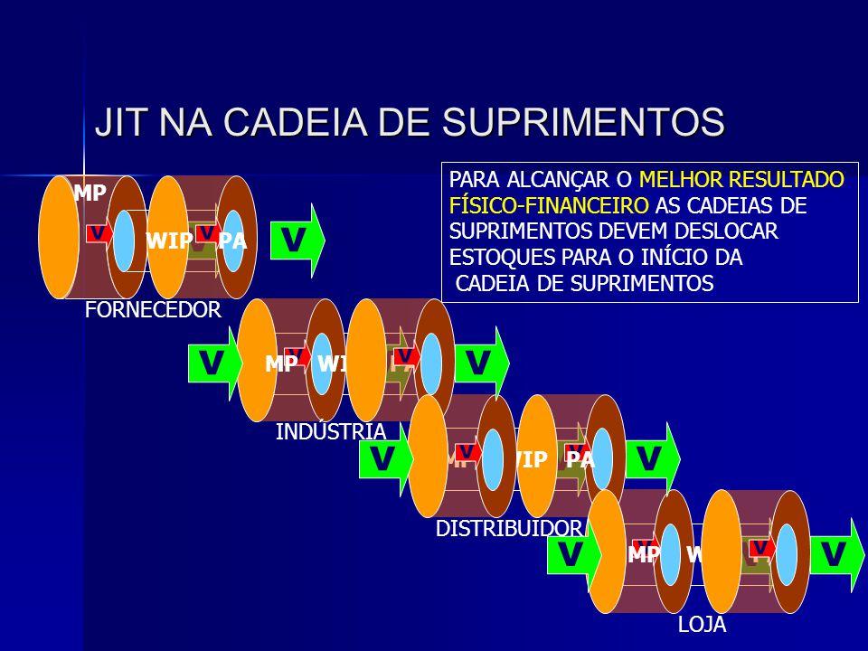 JIT NA CADEIA DE SUPRIMENTOS